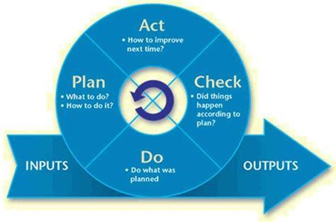 Operating a Business Internal Revenue Service