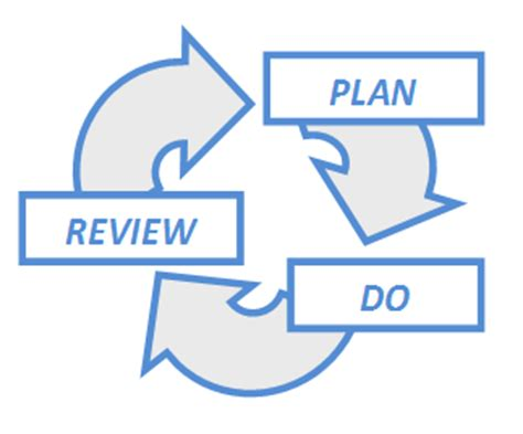 Management Plan Section of Business Plan